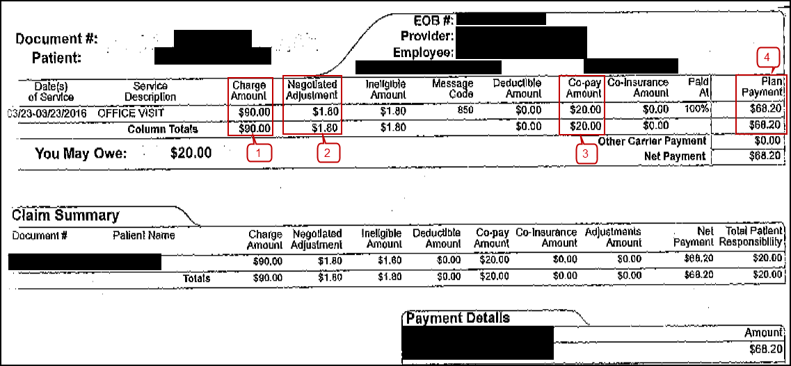 This is a primary insurance explanation of benefits (EOB). Field 1 Charge Amount ($90.00) - Field 2 Negotiated Adjustment ($1.80) = Primary Allowed Amount ($88.20), Primary Allowed Amount ($88.20) is the Obligated to Accept Payment in Full (OTAF) amount for the value code 44, Primary allowed amount ($88.20) - Field 4 ($68.20) = Field 3 Co-payment Amount, this EOB does not contain any Claim Adjustment Reason Codes (CARCs).