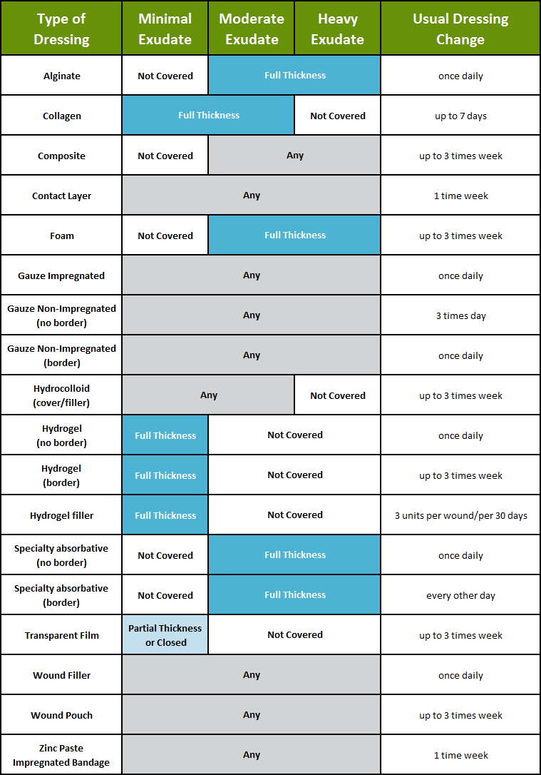 Surgical Dressings Reference Chart